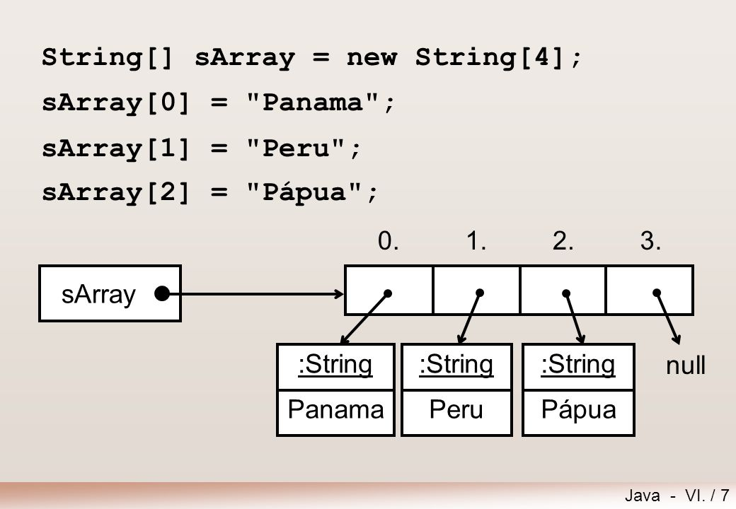 String[] sArray = new String[4]; sArray[0] = Panama ;